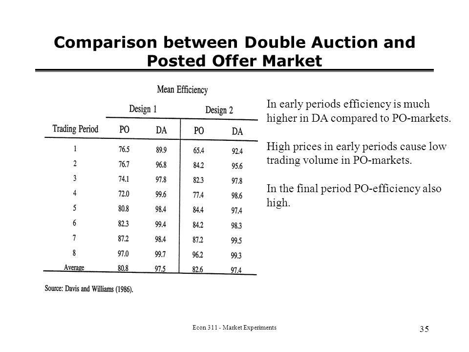 Econ 311 - Market Experiments 35 Comparison between Double Auction and Posted Offer Market In early periods efficiency is much higher in DA compared to PO-markets.
