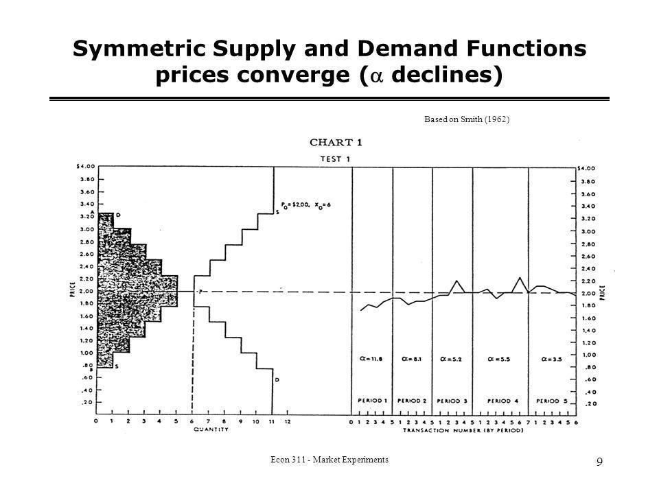 Econ 311 - Market Experiments 9 Symmetric Supply and Demand Functions prices converge ( declines) Based on Smith (1962)