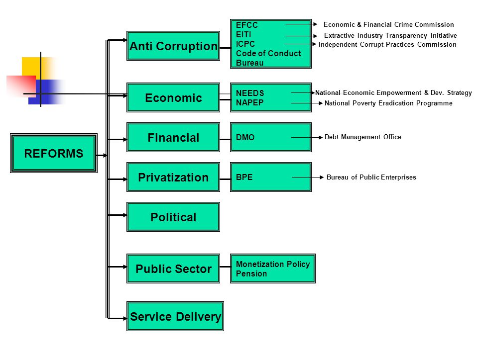 CAPITAL MARKET REFORMS The present administration has brought into play several reforms as shown from the previous slide, with varying degrees of success.
