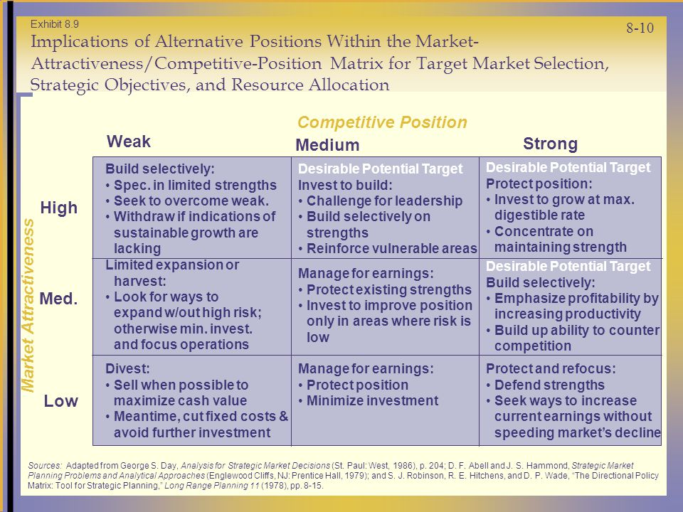 8-10 Exhibit 8.9 Implications of Alternative Positions Within the Market- Attractiveness/Competitive-Position Matrix for Target Market Selection, Strategic Objectives, and Resource Allocation High Low Med.