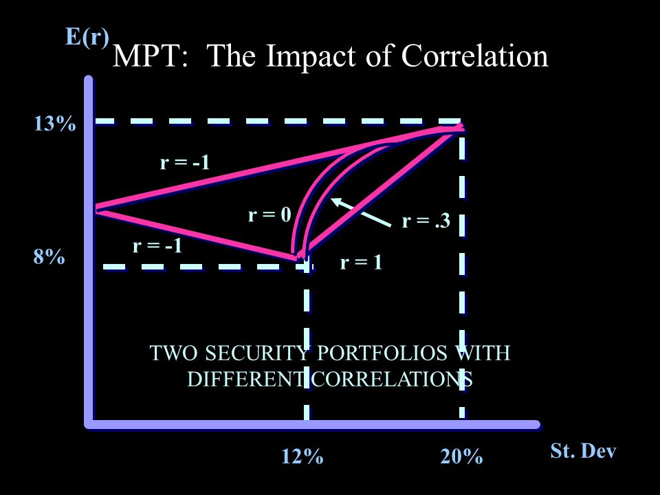 Problem #2 Some scholars contend that professional managers are incapable of outperforming the market.