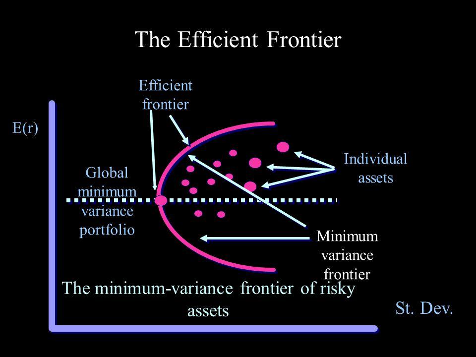 E(r) CAL (Global minimum variance) CAL (A) CAL (P) M P A F PP&FA&F M A G P M s The Efficient Frontier with CALs