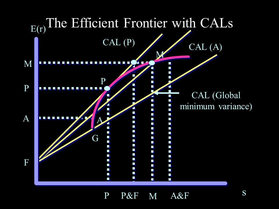 E(r) E(r M ) rfrf SML M ß ß = 1.0 CAPM and The Security Market Line Notice that instead of using standard deviation, the SML uses Beta SML Relationships b = [COV(r i,r m )] / s m 2 Slope SML = E(r m ) – r f = market risk premium SML = r f + b[E(r m ) - r f ]