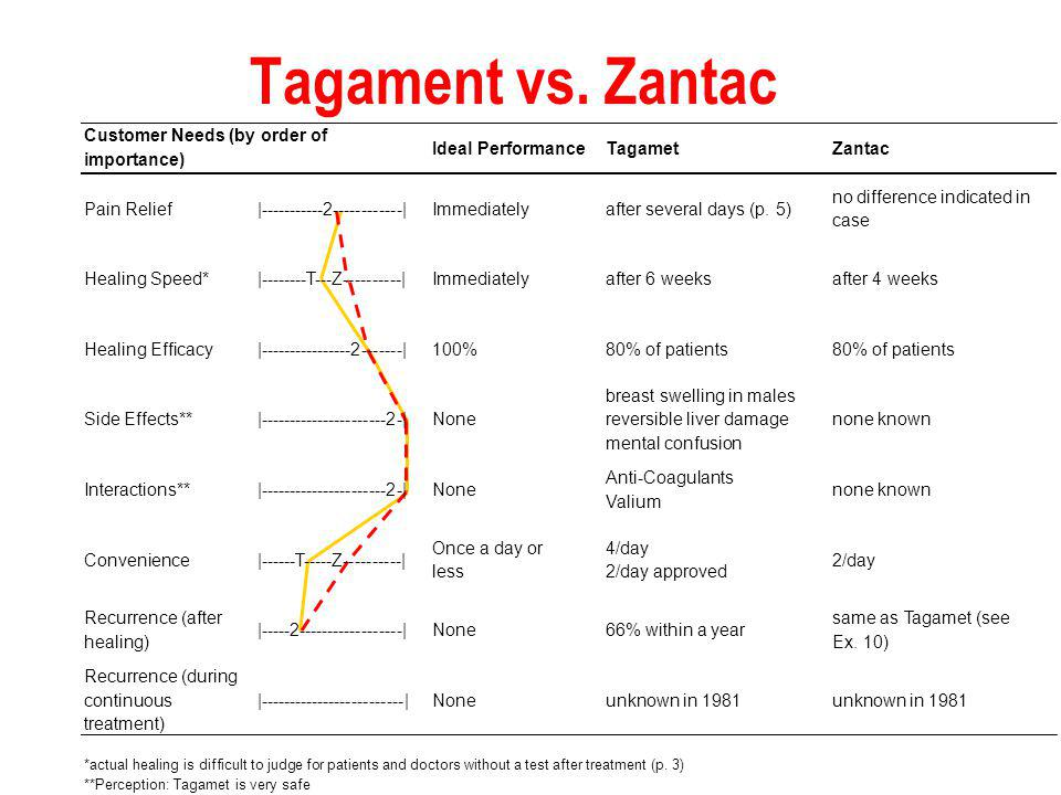 6 Zantac Sales Potential Zantac is a me-too product Pioneers enjoy a lasting advantage Tagamets side effects not an issue Tagamets safety record will be more important than Zantacs zero side effects Tagamets economies of scale make low- price policy unattractive Weak Glaxo presence in US True Only if they stay awake True, but are they known Who says.