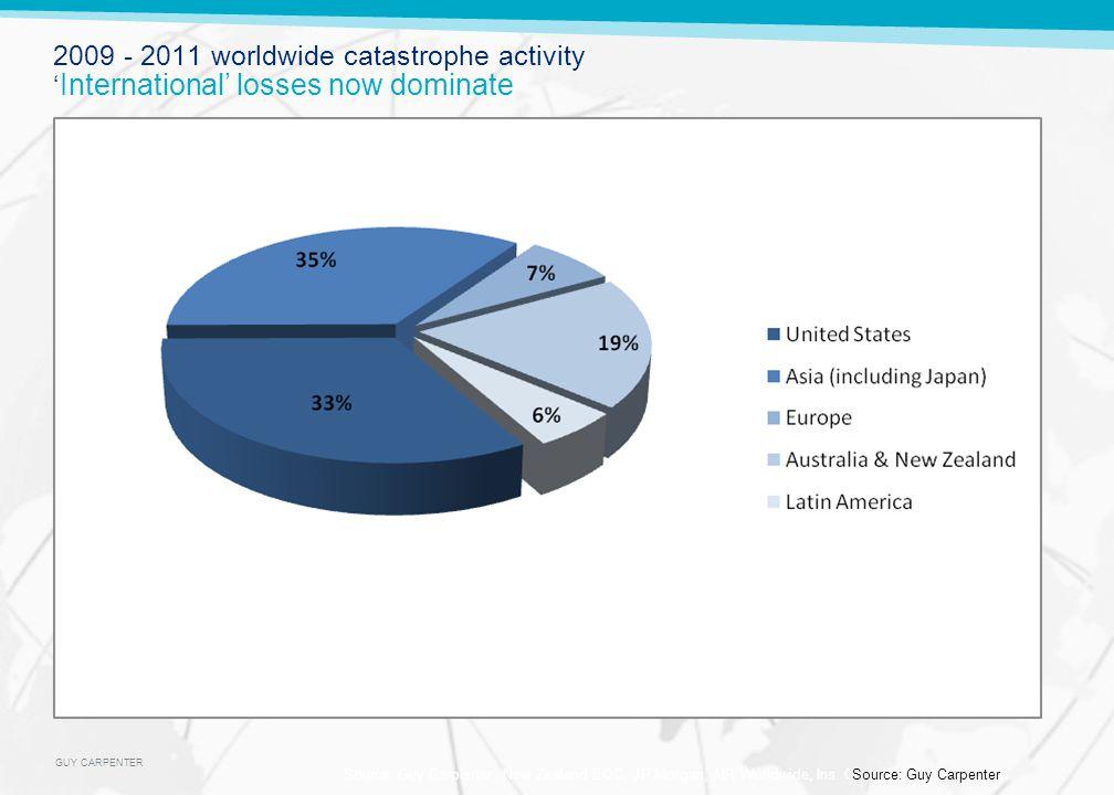 GUY CARPENTER 2009 - 2011 worldwide catastrophe activity International losses now dominate Source: Guy Carpenter, New Zealand EQC, JP Morgan, AIR Worl