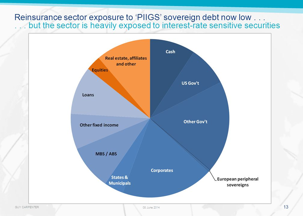 GUY CARPENTER 13 08 June 2014 Reinsurance sector exposure to PIIGS sovereign debt now low......