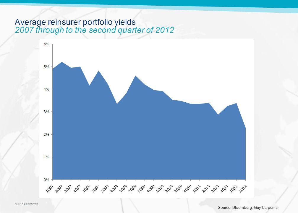 GUY CARPENTER Average reinsurer portfolio yields 2007 through to the second quarter of 2012 Source: Bloomberg, Guy Carpenter
