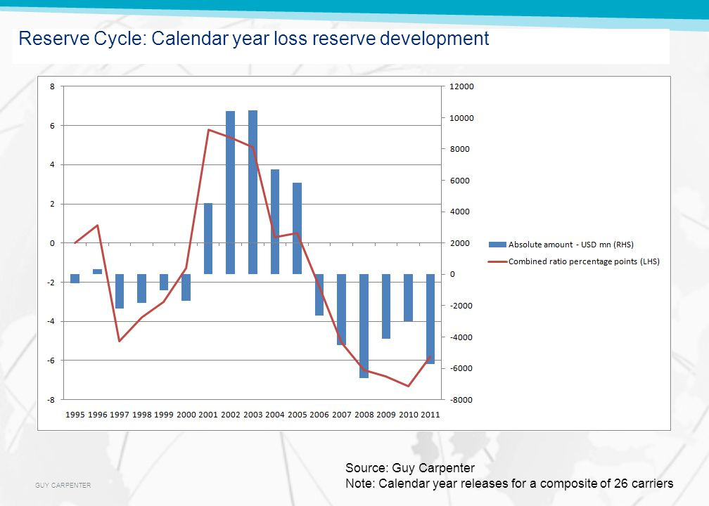GUY CARPENTER Reserve Cycle: Calendar year loss reserve development Source: Guy Carpenter Note: Calendar year releases for a composite of 26 carriers