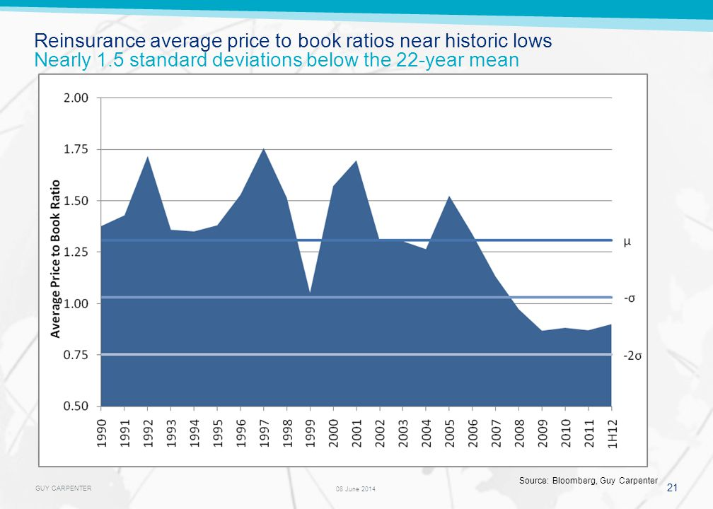 GUY CARPENTER 21 08 June 2014 Reinsurance average price to book ratios near historic lows Nearly 1.5 standard deviations below the 22-year mean Source: Bloomberg, Guy Carpenter
