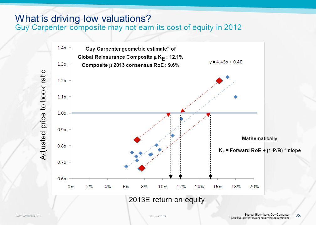 GUY CARPENTER 23 08 June 2014 Source: Bloomberg, Guy Carpenter * Unadjusted for forward reserving assumptions Adjusted price to book ratio 2013E retur