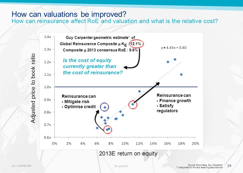 GUY CARPENTER 24 08 June 2014 Source: Bloomberg, Guy Carpenter * Unadjusted for forward reserving assumptions Adjusted price to book ratio 2013E return on equity Guy Carpenter geometric estimate* of Global Reinsurance Composite K E : 12.1% Composite 2013 consensus RoE : 9.6% How can valuations be improved.