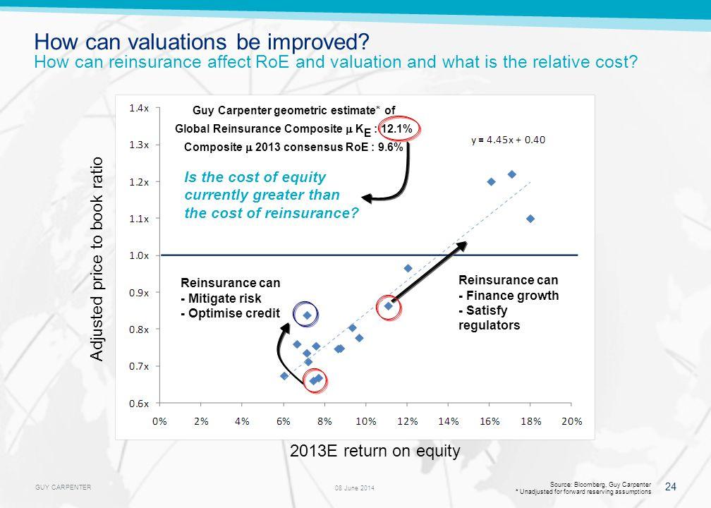 GUY CARPENTER 24 08 June 2014 Source: Bloomberg, Guy Carpenter * Unadjusted for forward reserving assumptions Adjusted price to book ratio 2013E retur