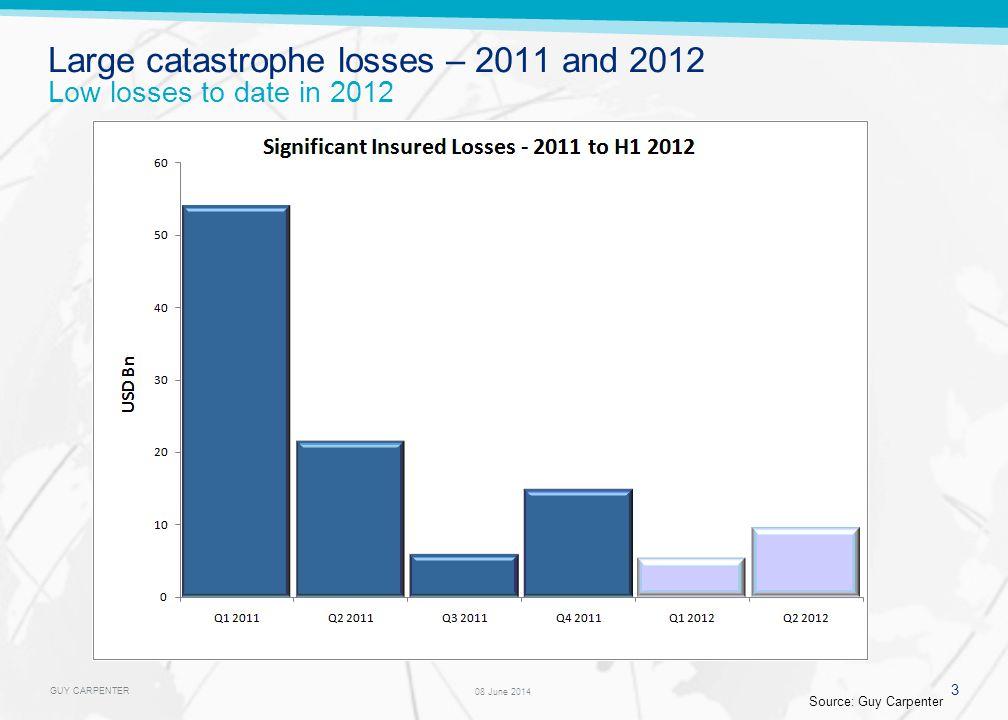 GUY CARPENTER Additional supply entering from alternative (re)insurance markets Source: Trading Risk, Guy Carpenter $4 – 4.5 billion?