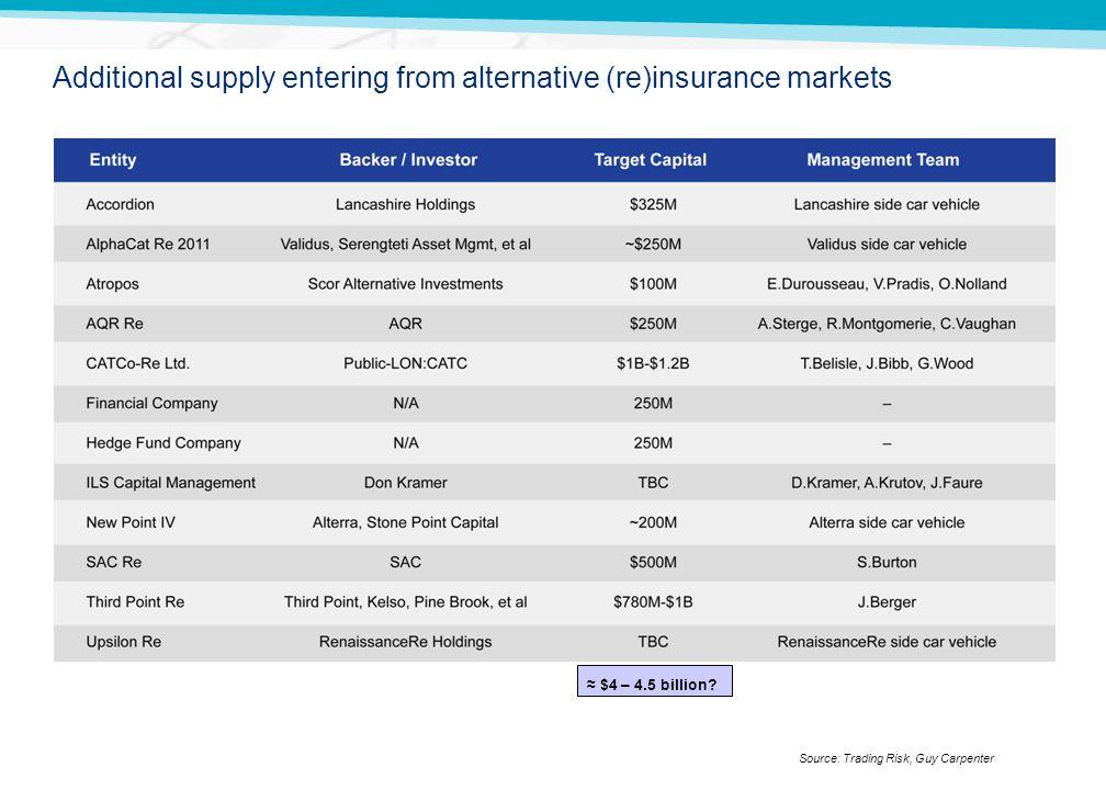 GUY CARPENTER Additional supply entering from alternative (re)insurance markets Source: Trading Risk, Guy Carpenter $4 – 4.5 billion