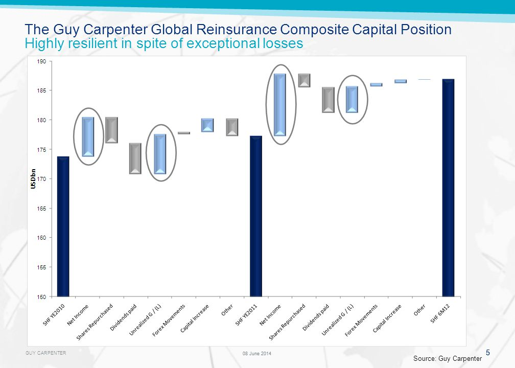 GUY CARPENTER 5 08 June 2014 5 The Guy Carpenter Global Reinsurance Composite Capital Position Highly resilient in spite of exceptional losses Source: