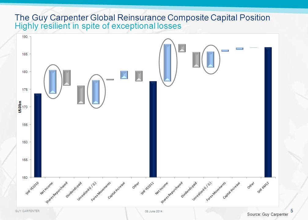 GUY CARPENTER Corollary: reinsurance global capacity utilisation at year-end 2010 levels
