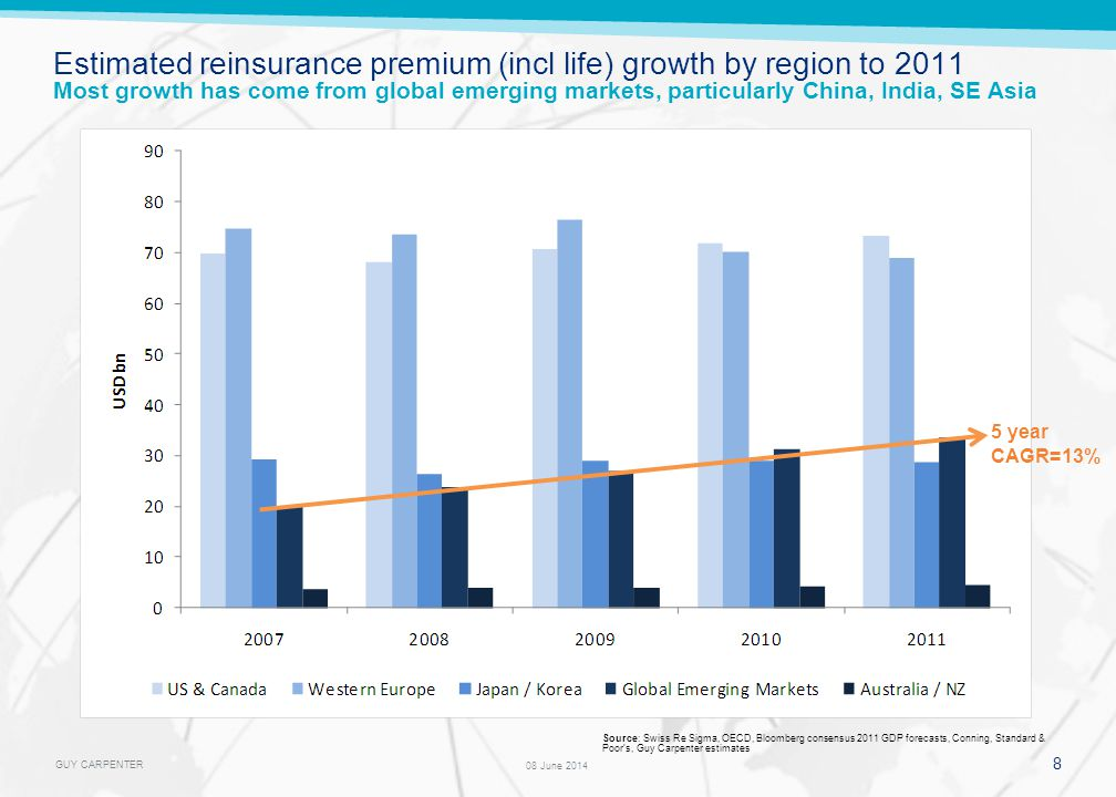 GUY CARPENTER Estimated reinsurance premium (incl life) growth by region to 2011 Most growth has come from global emerging markets, particularly China