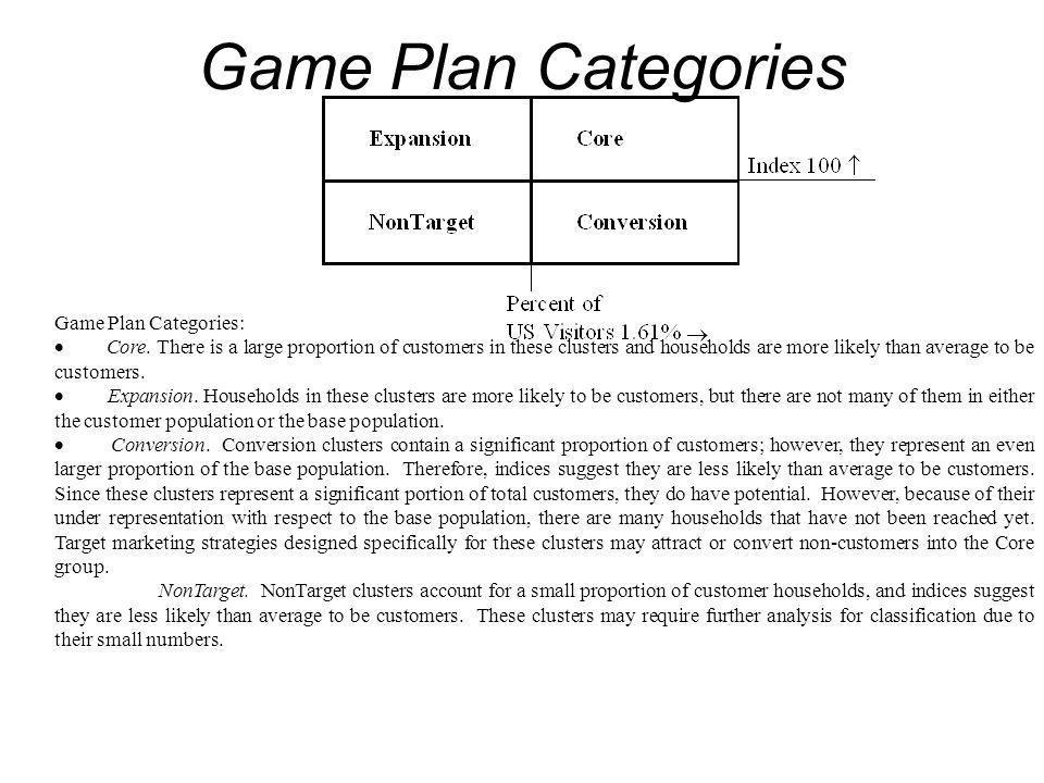 Game Plan Categories Game Plan Categories: Core.