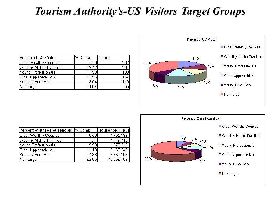 Tourism Authoritys-US Visitors Target Groups