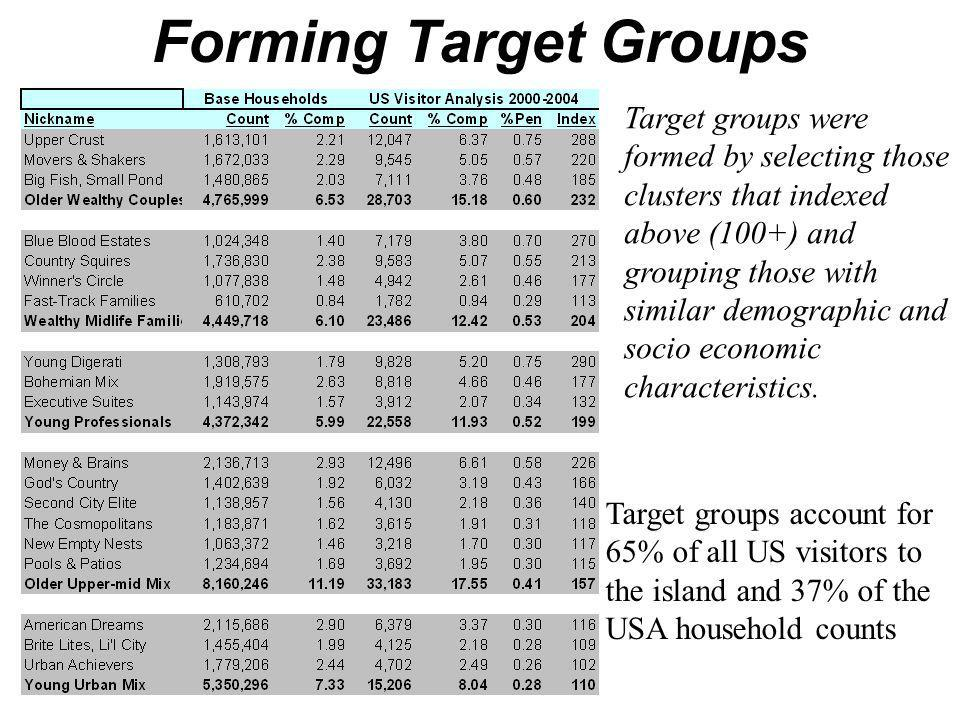 Forming Target Groups Target groups were formed by selecting those clusters that indexed above (100+) and grouping those with similar demographic and socio economic characteristics.