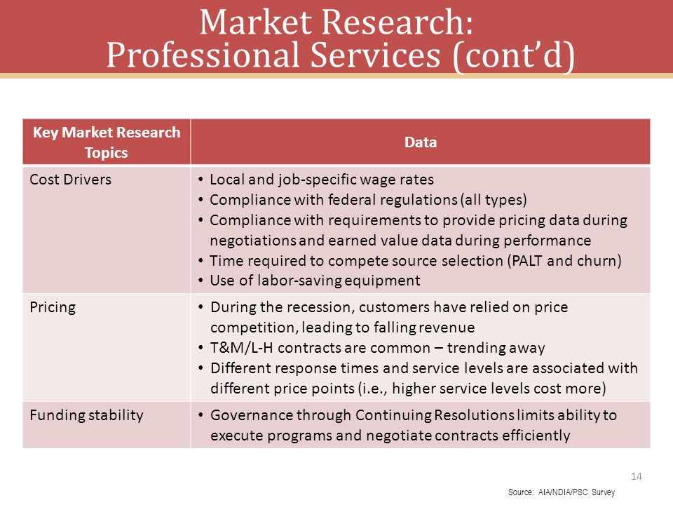 14 Key Market Research Topics Data Cost Drivers Local and job-specific wage rates Compliance with federal regulations (all types) Compliance with requirements to provide pricing data during negotiations and earned value data during performance Time required to compete source selection (PALT and churn) Use of labor-saving equipment Pricing During the recession, customers have relied on price competition, leading to falling revenue T&M/L-H contracts are common – trending away Different response times and service levels are associated with different price points (i.e., higher service levels cost more) Funding stability Governance through Continuing Resolutions limits ability to execute programs and negotiate contracts efficiently Market Research: Professional Services (contd) Source: AIA/NDIA/PSC Survey