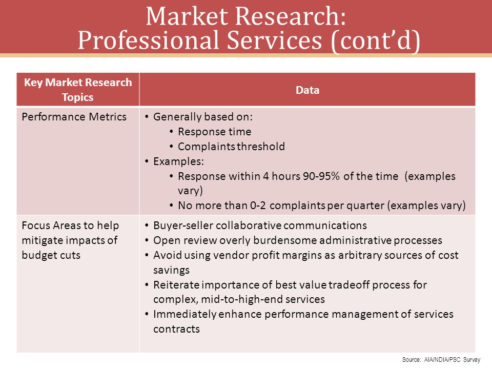 16 Key Market Research Topics Data Performance Metrics Generally based on: Response time Complaints threshold Examples: Response within 4 hours 90-95% of the time (examples vary) No more than 0-2 complaints per quarter (examples vary) Focus Areas to help mitigate impacts of budget cuts Buyer-seller collaborative communications Open review overly burdensome administrative processes Avoid using vendor profit margins as arbitrary sources of cost savings Reiterate importance of best value tradeoff process for complex, mid-to-high-end services Immediately enhance performance management of services contracts Market Research: Professional Services (contd) Source: AIA/NDIA/PSC Survey
