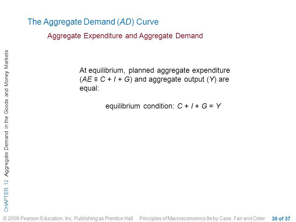 CHAPTER 12 Aggregate Demand in the Goods and Money Markets © 2009 Pearson Education, Inc.