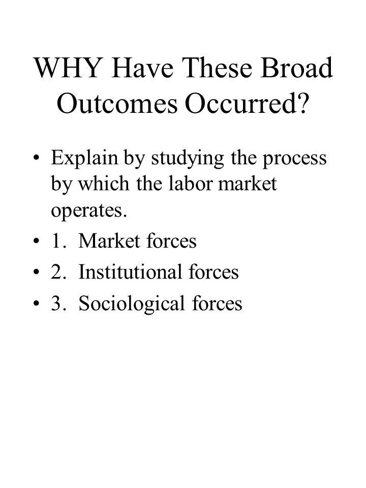 WHY Have These Broad Outcomes Occurred? Explain by studying the process by which the labor market operates. 1. Market forces 2. Institutional forces 3