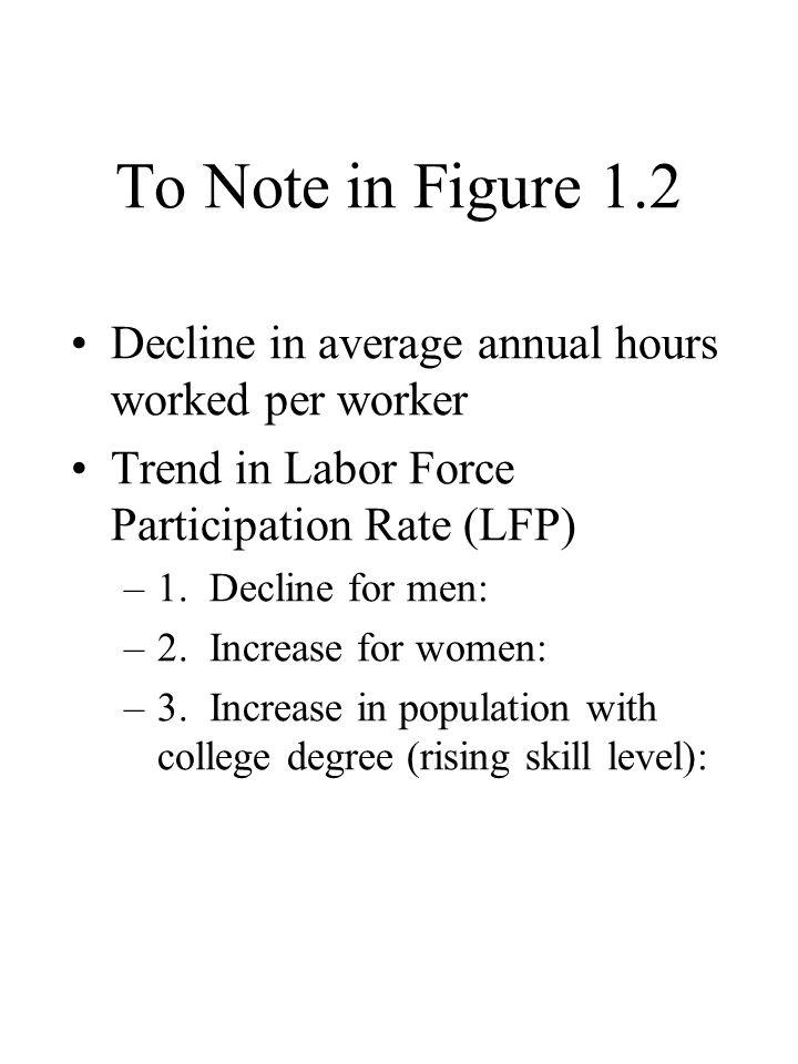 To Note in Figure 1.2 Decline in average annual hours worked per worker Trend in Labor Force Participation Rate (LFP) –1.