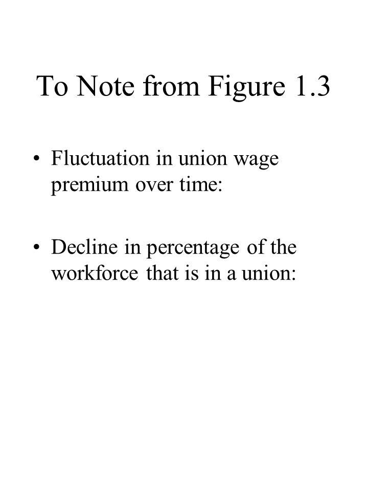 To Note from Figure 1.3 Fluctuation in union wage premium over time: Decline in percentage of the workforce that is in a union: