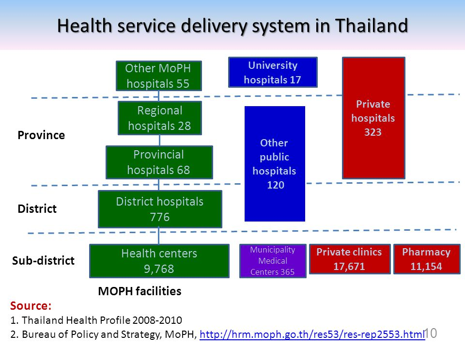 10 Health service delivery system in Thailand Health centers 9,768 Municipality Medical Centers 365 District hospitals 776 Provincial hospitals 68 Pha