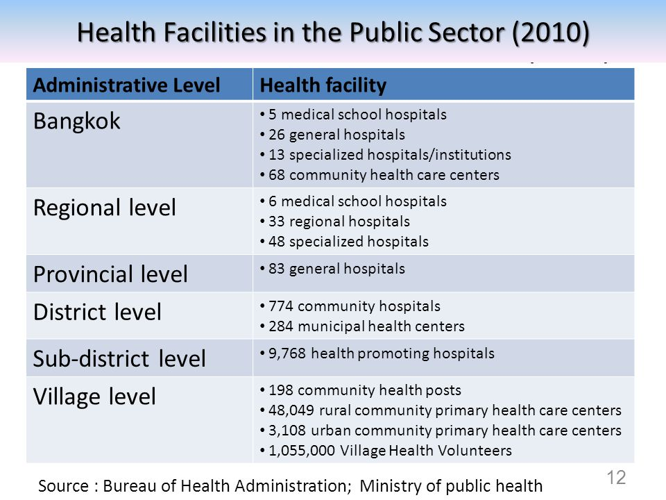 Health Facilities in the Public Sector (2010) Source : Bureau of Health Administration; Ministry of public health Administrative LevelHealth facility