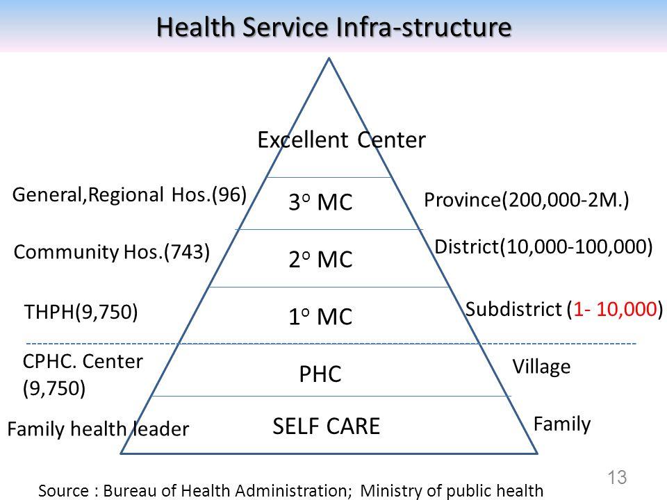 Excellent Center General,Regional Hos.(96) Community Hos.(743) THPH(9,750) CPHC.