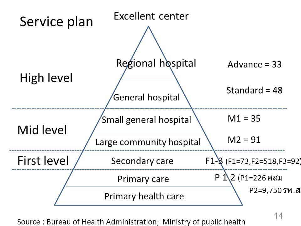 Service plan Regional hospital High level Advance = 33 Standard = 48 M2 = 91 F1-3 (F1=73,F2=518,F3=92) P 1-2 (P1=226 P2=9,750.
