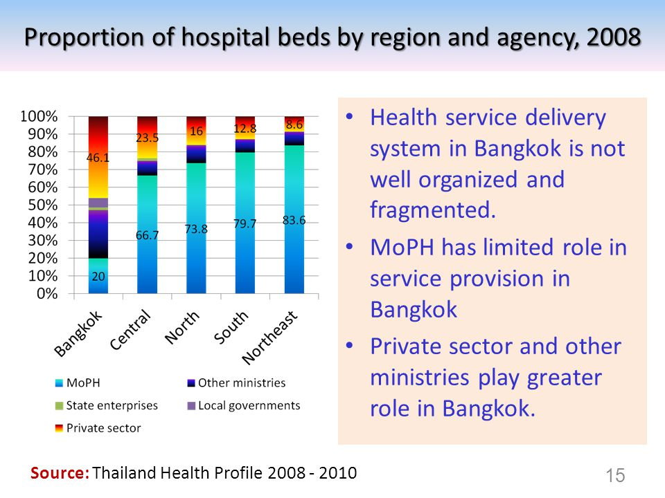 Health service delivery system in Bangkok is not well organized and fragmented. MoPH has limited role in service provision in Bangkok Private sector a