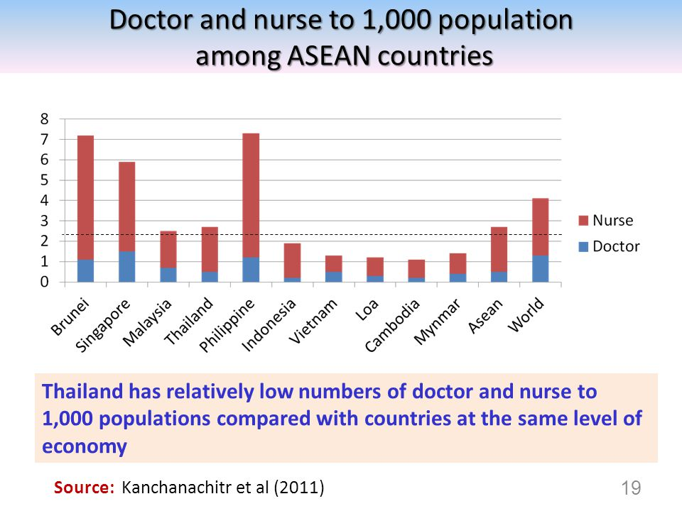 19 Source: Kanchanachitr et al (2011) Thailand has relatively low numbers of doctor and nurse to 1,000 populations compared with countries at the same level of economy Doctor and nurse to 1,000 population among ASEAN countries among ASEAN countries