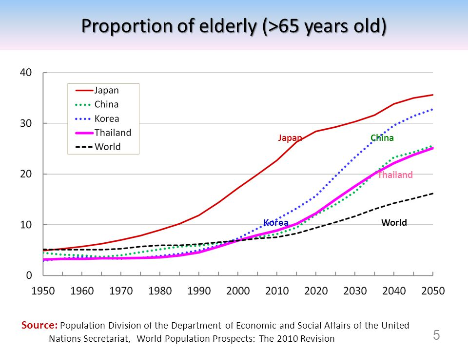 Source: Population Division of the Department of Economic and Social Affairs of the United Nations Secretariat, World Population Prospects: The 2010 R