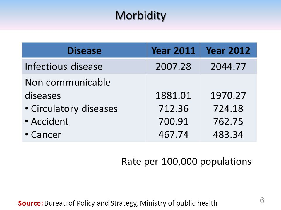 DiseaseYear 2011Year 2012 Infectious disease2007.282044.77 Non communicable diseases Circulatory diseases Accident Cancer 1881.01 712.36 700.91 467.74 1970.27 724.18 762.75 483.34 Rate per 100,000 populationsMorbidity 6 Source: Bureau of Policy and Strategy, Ministry of public health