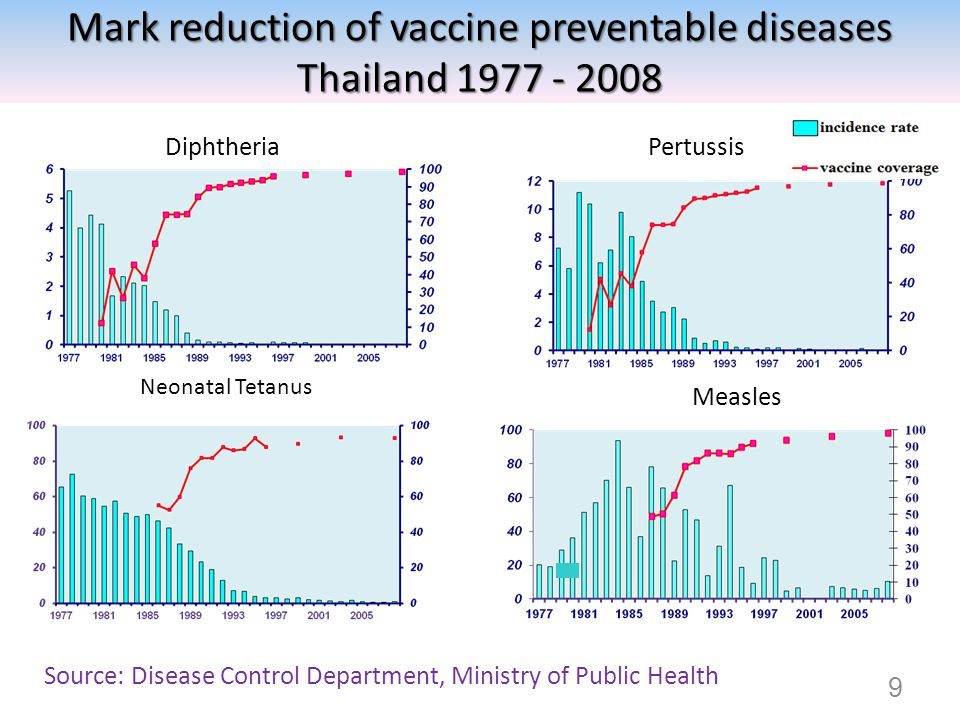DiphtheriaPertussis Neonatal Tetanus Measles Source: Disease Control Department, Ministry of Public Health 9 Mark reduction of vaccine preventable dis