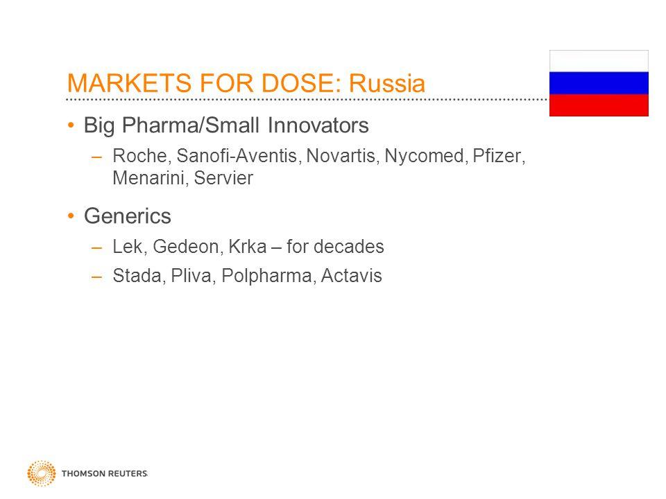 MARKETS FOR DOSE: Russia Big Pharma/Small Innovators –Roche, Sanofi-Aventis, Novartis, Nycomed, Pfizer, Menarini, Servier Generics –Lek, Gedeon, Krka – for decades –Stada, Pliva, Polpharma, Actavis