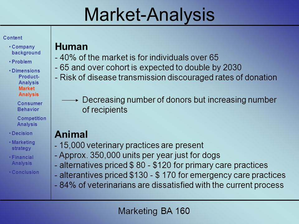 Human - 40% of the market is for individuals over 65 - 65 and over cohort is expected to double by 2030 - Risk of disease transmission discouraged rat