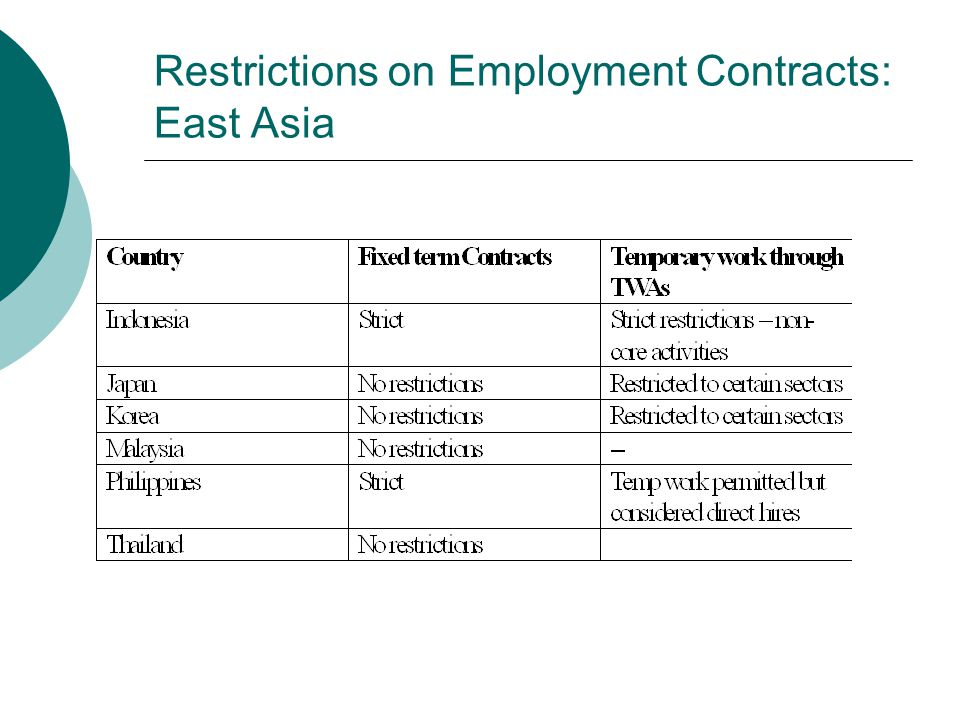 Restrictions on Employment Contracts: East Asia