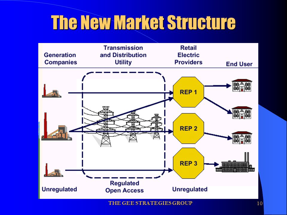 THE GEE STRATEGIES GROUP10 The New Market Structure