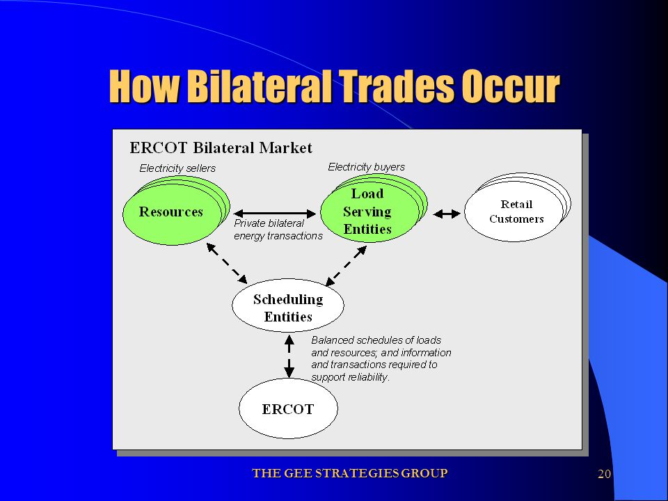 THE GEE STRATEGIES GROUP20 How Bilateral Trades Occur