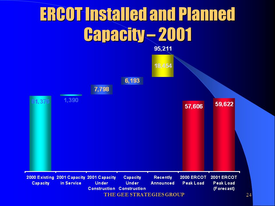 THE GEE STRATEGIES GROUP24 ERCOT Installed and Planned Capacity – 2001
