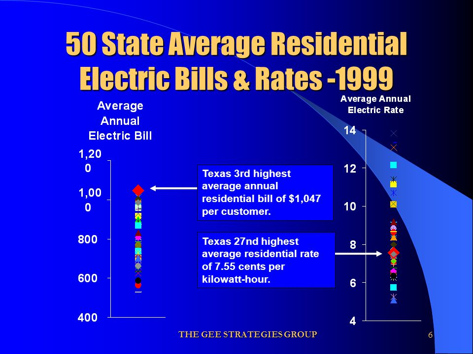 THE GEE STRATEGIES GROUP6 50 State Average Residential Electric Bills & Rates -1999 Texas 3rd highest average annual residential bill of $1,047 per cu