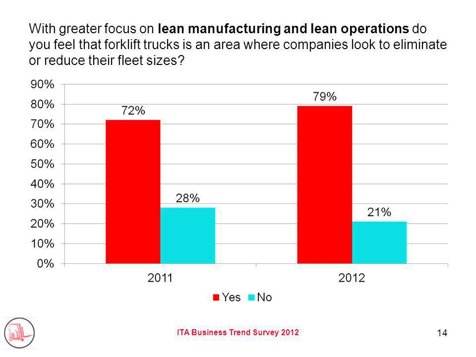 ITA Business Trend Survey 2012 14 With greater focus on lean manufacturing and lean operations do you feel that forklift trucks is an area where companies look to eliminate or reduce their fleet sizes
