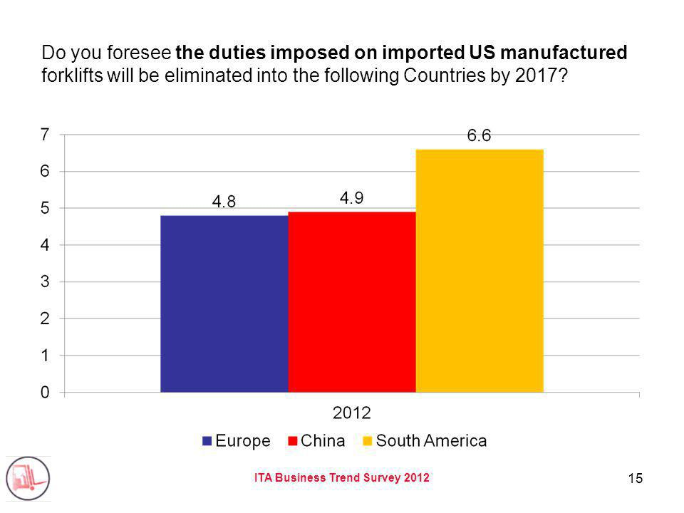 ITA Business Trend Survey 2012 15 Do you foresee the duties imposed on imported US manufactured forklifts will be eliminated into the following Countr