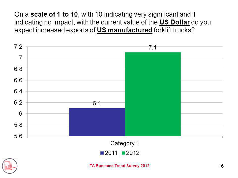 ITA Business Trend Survey 2012 16 On a scale of 1 to 10, with 10 indicating very significant and 1 indicating no impact, with the current value of the US Dollar do you expect increased exports of US manufactured forklift trucks