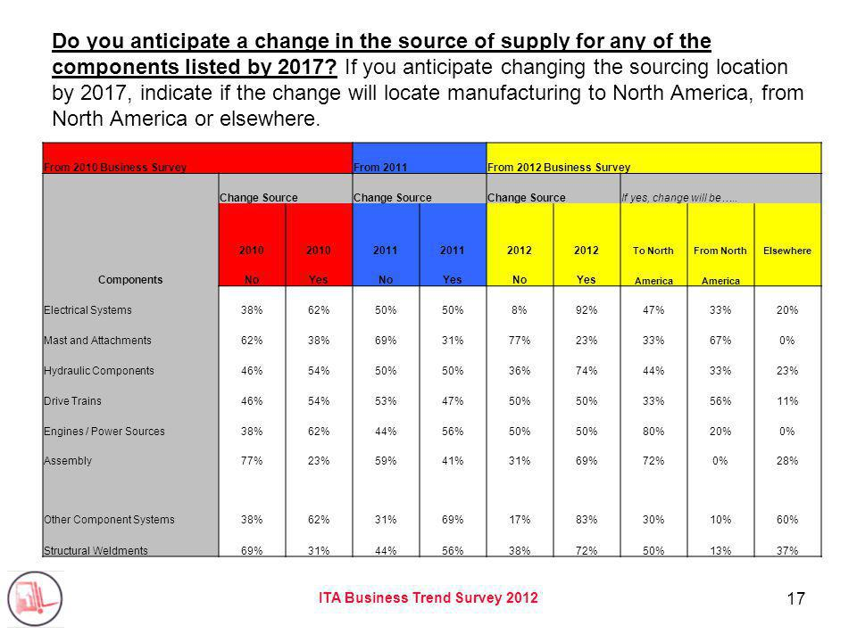 ITA Business Trend Survey 2012 17 Do you anticipate a change in the source of supply for any of the components listed by 2017.